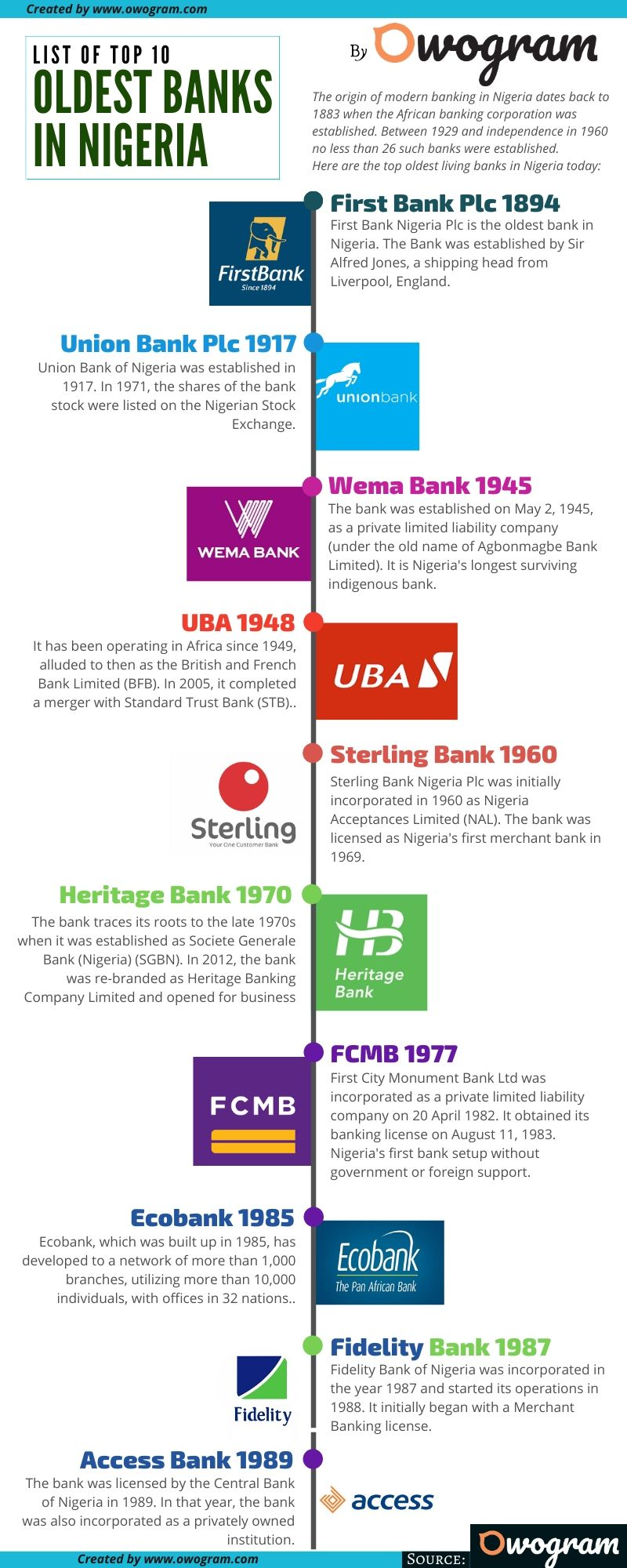 Infographic on the oldest banks in Nigeria