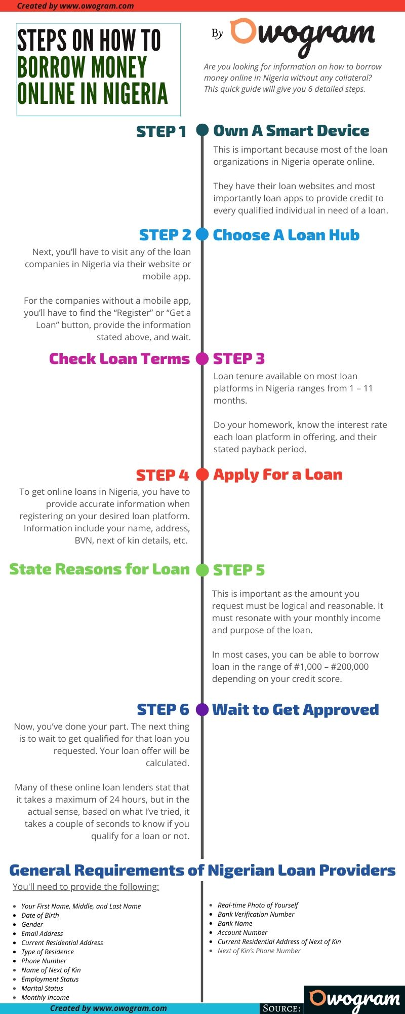 infographic on steps to borrow money online in nigeria