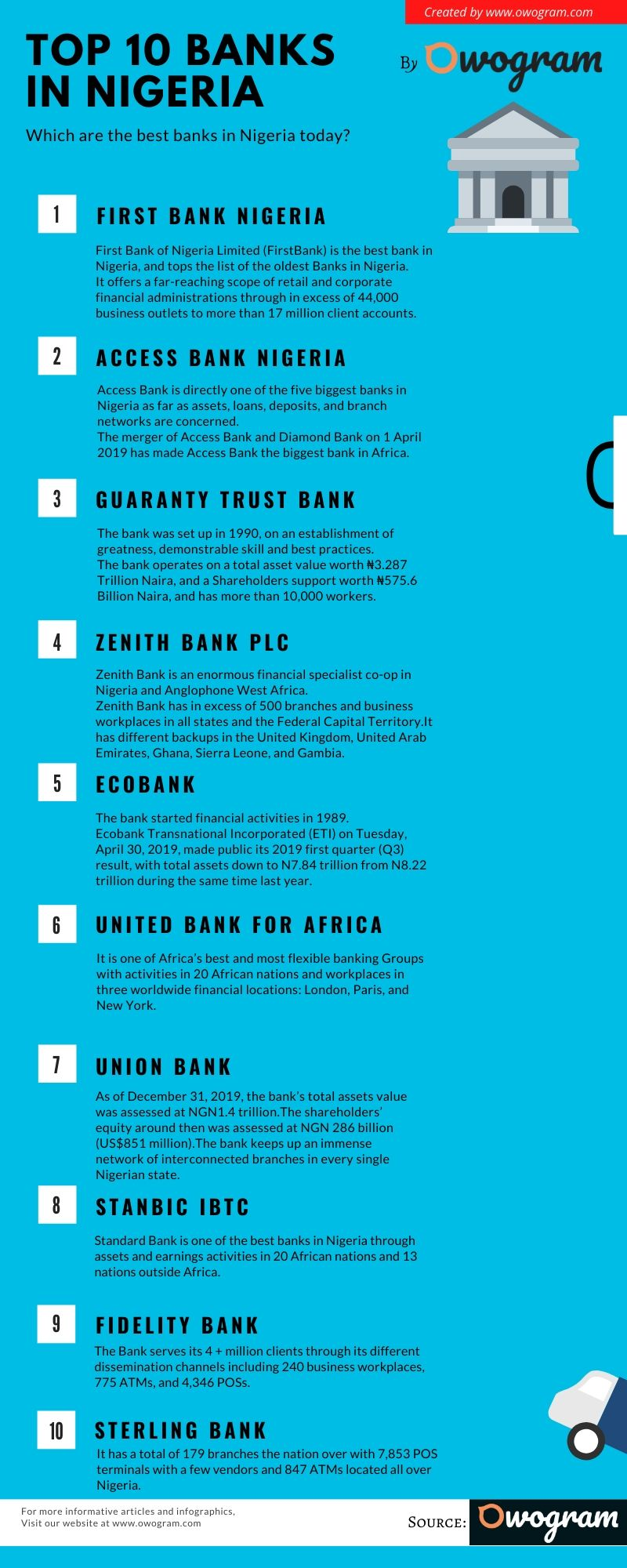Infographic on the best banks in Nigeria today by owogram