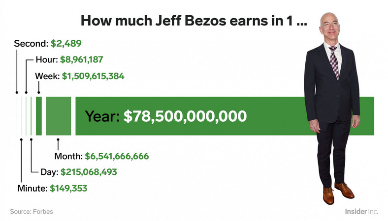 Jeff Bezos net worth wealth earnings analyzed