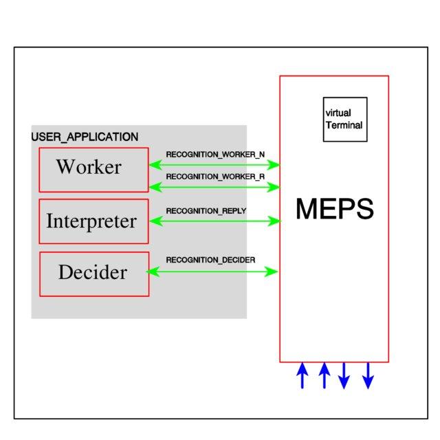 Most translated website - MEPS translation process